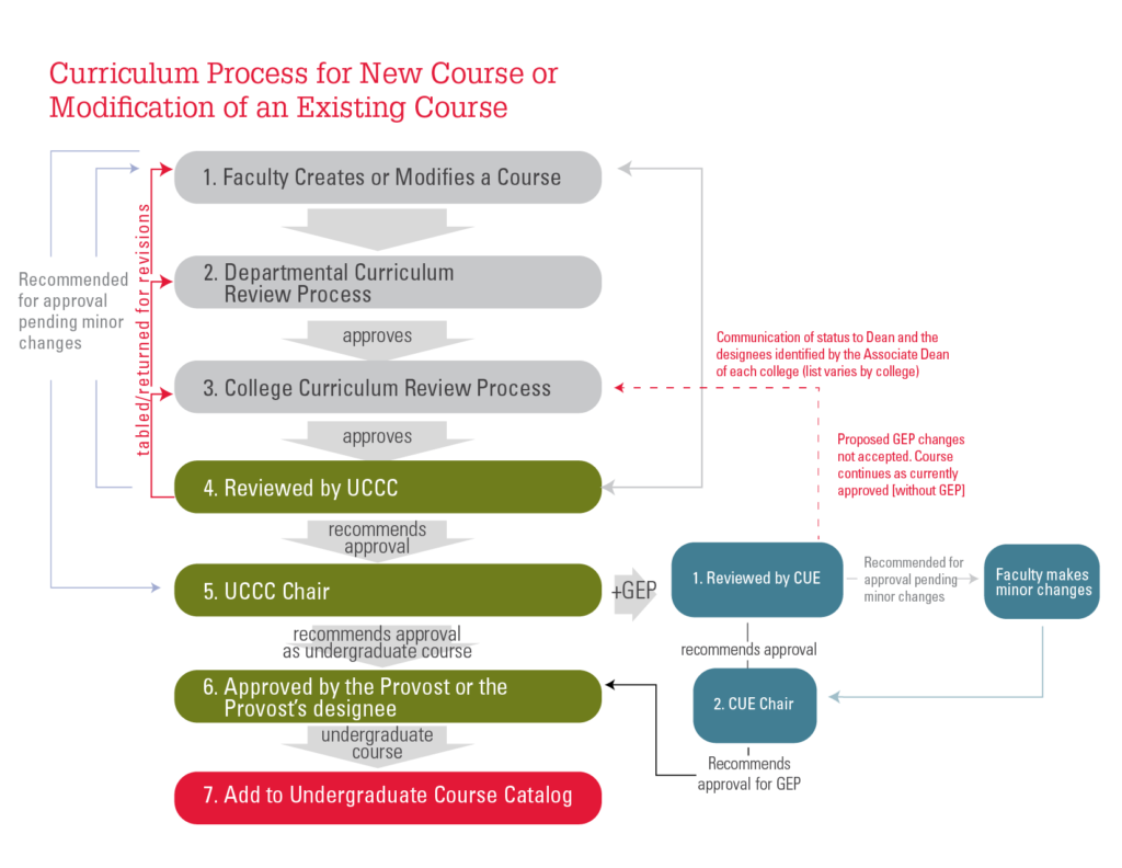 New Course Process Map